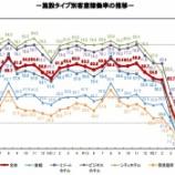 『観光庁-宿泊旅行統計調査(2020年6月)』の画像
