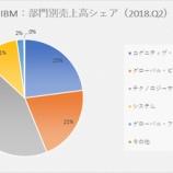 『【IBM】「戦略的必須事業」が前年同期比15%増で株価急騰!』の画像