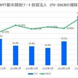 『NTT都市開発リート投資法人・第37期(2021年4月期)決算・一口当たり分配金は6,619円』の画像