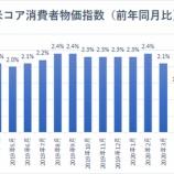 『インフレでわかる、人気セクターと不人気セクター』の画像