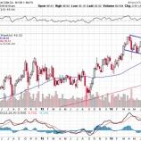『【KO】コカ・コーラ離れは止まらず、株価は急落!それでも配当再投資戦略が最適解だ!』の画像