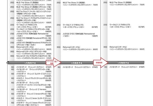 PS5の今後のソフトスケジュールがこれ