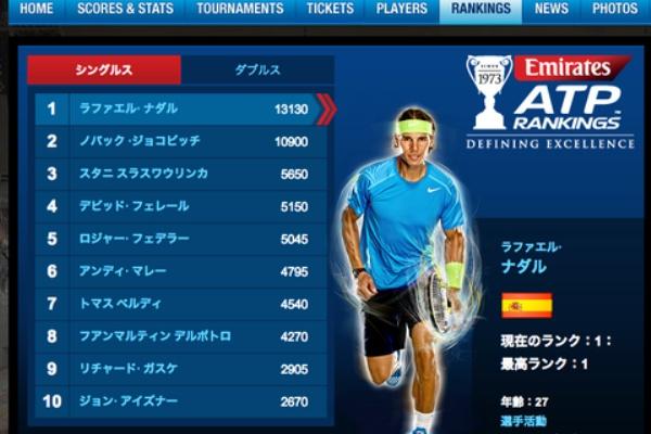 世界 テニス 速報