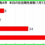 『【新型コロナ】新たな陽性数 1月13日(水)、戸田市8人・蕨市2人・川口市34人・さいたま市66人。埼玉県は244例発表。』の画像