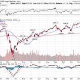 『2020年の米国株、コロナショックでも二桁成長』の画像