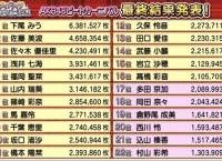 9/18「AKB48 アイアライブ2019」出演メンバー上位16名決定!!