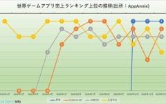【原神】miHoYo『原神』、20年12月の世界モバイルゲーム売上ランキングで首位