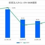 『投資法人みらいの第6期(2019年4月期)決算・一口当たり分配金は5,745円』の画像