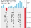 【悲報】ANAの赤字額がヤバすぎる
