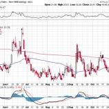 『【悲観】不確実性の高まりを受けてS&P500指数は36年ぶりの9日営業日続落!』の画像