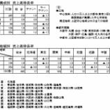 『観光庁-宿泊旅行統計調査(2019年2月)』の画像