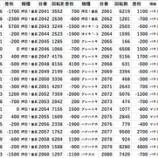 『3/27 港区 パチスロデータ』の画像