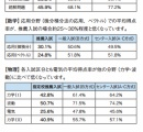 東京理科大学が新入生に基礎学力テストを行った結果、推薦入試組は一般入試組より遥かに学力が低かった