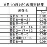 『戸田市ホームページに、戸田市笹目地区で測定された放射線量結果が追加されました』の画像