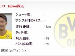 ドルトムントvsマインツ先発予想!香川はベンチ、岡崎はスタメン!【kicker】