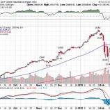 『米株、最悪期は脱したか。投資家がすべき最善策とは』の画像