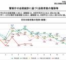 【悲報】 日本の自死者数、コロナのせいでとんでもないことになる……………………………………………