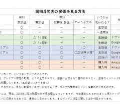 【ご案内】岡田斗司夫の講義を楽しむための各コース
