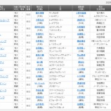 『【予想】京浜盃2020 コバルトウイング移籍初戦』の画像