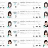 『【アイドル】『坂道オーディション』エントリー全メンバーの写真が公開!!!』の画像