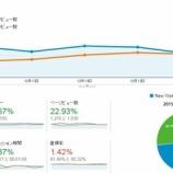『【ブログ運営論】見出しをつけたらリピーターが増えた?(週次レビュー 2015/10/11-2015/10/17)』の画像