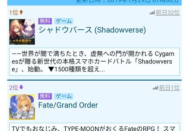 【悲報】シャドウバースさん、FateコラボでFGOを追い抜き1位wwwwww