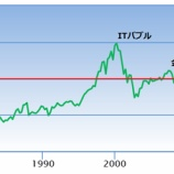 『【バフェット指標】TMC/GDPレシオが超割高を示す!調整局面は目前か?!』の画像