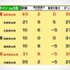 【速報】チーム8合宿 47人 ポイントランキング公表 キターーーー【ネ申TV】