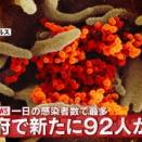 【大阪府】新たに92人の新型コロナ感染者確認