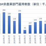 『【米ADP非農業部門雇用者数】商品生産セクター1万8000人減はリセッションの兆候か』の画像