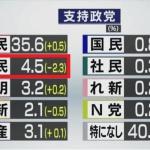 NHK世論調査、立憲の支持率2.3%減って4.5%に!これで、政権交代を目指すとか…