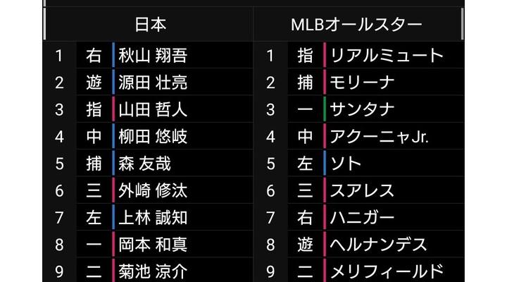日米野球第3戦!巨人・岡本は8番ファースト!