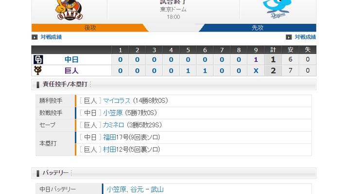 【 巨人試合結果!】< 巨 2-1 中 >巨人勝利!先発マイコラスは8回1/3を1失点で14勝目!