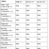 『戸田市の小学校プールの放射能測定結果 測定対象となった小学校の全てで「不検出」でした!』の画像