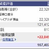 『今週末(2月5日)の保有資産評価額。1億6740万7581円。先週比-1250万円。』の画像