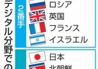 【超悲報】日本の「サイバー能力」、北朝鮮と同ランクだった……