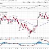 『買われすぎのハイテク株が軒並み売られる!今後金融株の上昇とドル高が加速するか』の画像