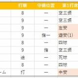 『秋広2021年オープン戦打撃成績』の画像
