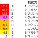 『第94回(2020)中山記念 予想【ラップ解析】』の画像