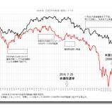 『2016年日経平均株価推移シナリオについて』の画像