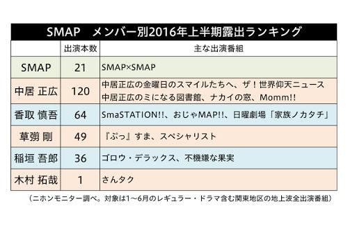 【芸能】SMAP木村拓哉、今年を総括「悔しい」のサムネイル画像