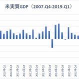 『米1-3月期GDP+3.2%で再加速か 低インフレの不気味な強気相場』の画像