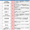 【速報】山口真帆さんタレントランキング第2位!!!!!!!!