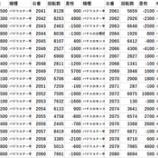 『エスパス渋谷 20スロ全台差枚 パチスロデータ』の画像