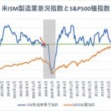 『【朗報】好調な製造業を背景に米国株の強気相場はまだ続く』の画像