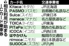 2013年 日本全国ICカード統一! ※四国以外