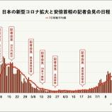 『【安倍首相】記者会見せず「雲隠れ」している様子が一目で分かるグラフ登場』の画像