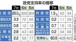 【世論】立憲民主党、支持率3.3%wwwww