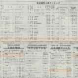 『7/25(水) 日経MJ「第39回 コンビニエンスストア調査」に大津屋がランクインしています』の画像