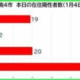『【新型コロナ】新たな陽性数 1月4日(月)、戸田市19人・蕨市2人・川口市20人・さいたま市51人。埼玉県は151例発表。』の画像